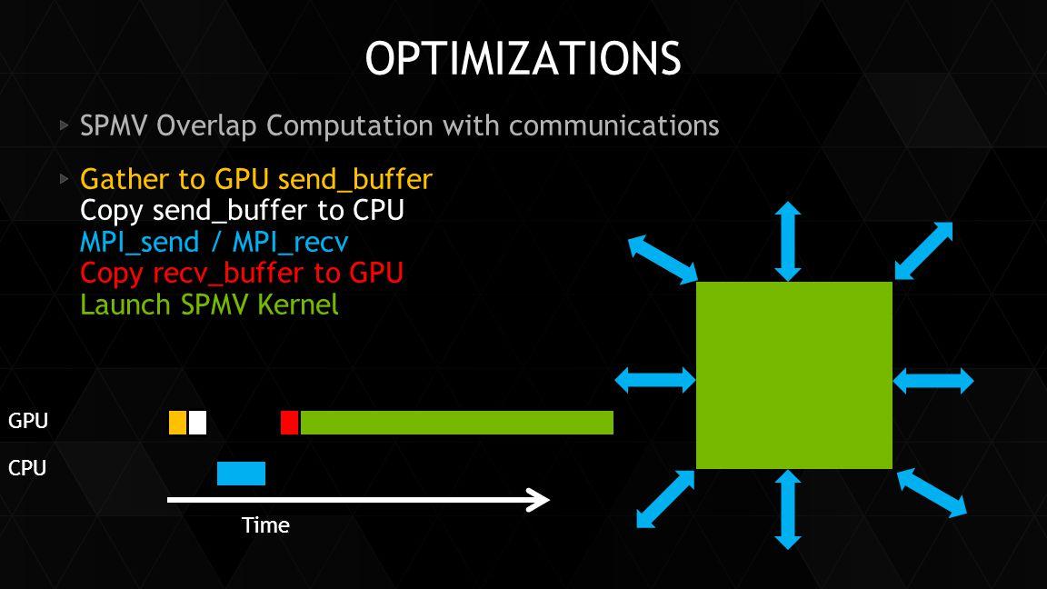 OPTIMIZATIONS SPMV Overlap Computation with communications Gather to GPU send_buffer Copy send_buffer to CPU MPI_send / MPI_recv Copy recv_buffer to G