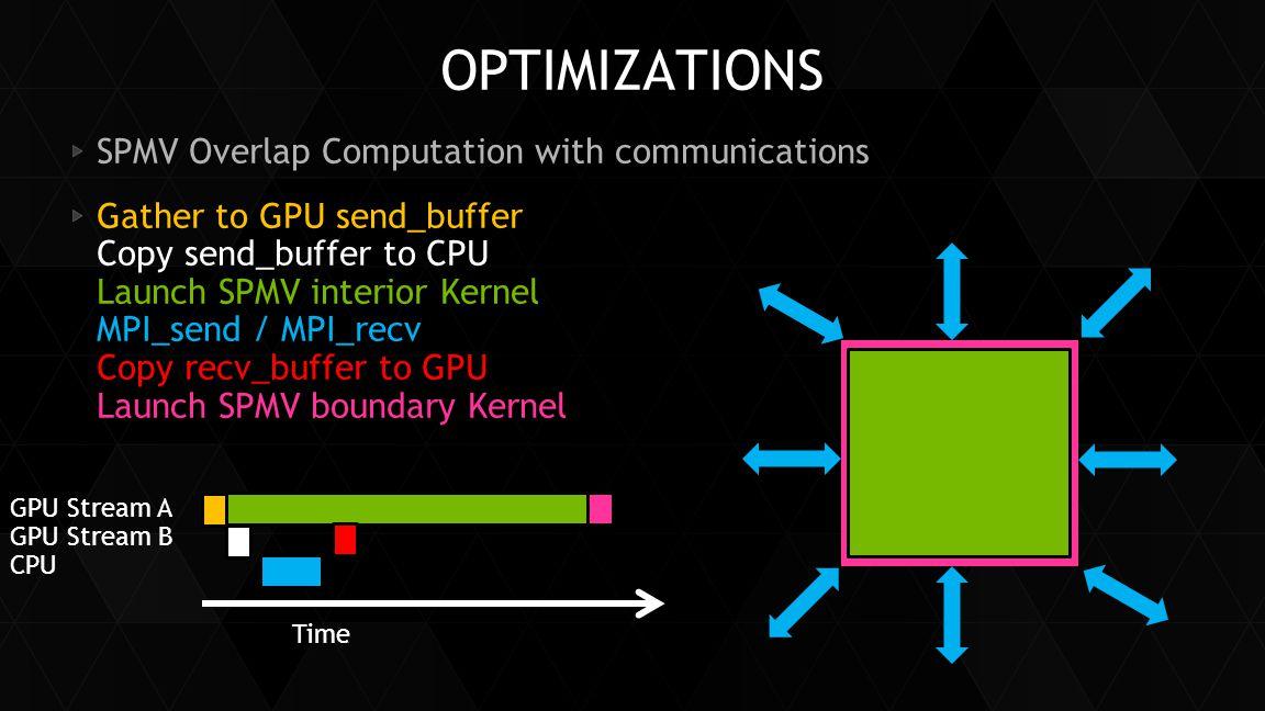 OPTIMIZATIONS SPMV Overlap Computation with communications Gather to GPU send_buffer Copy send_buffer to CPU Launch SPMV interior Kernel MPI_send / MP