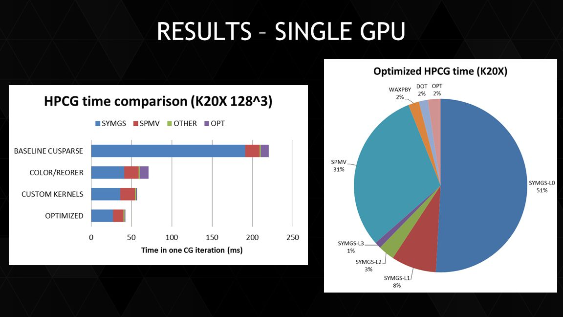RESULTS – SINGLE GPU
