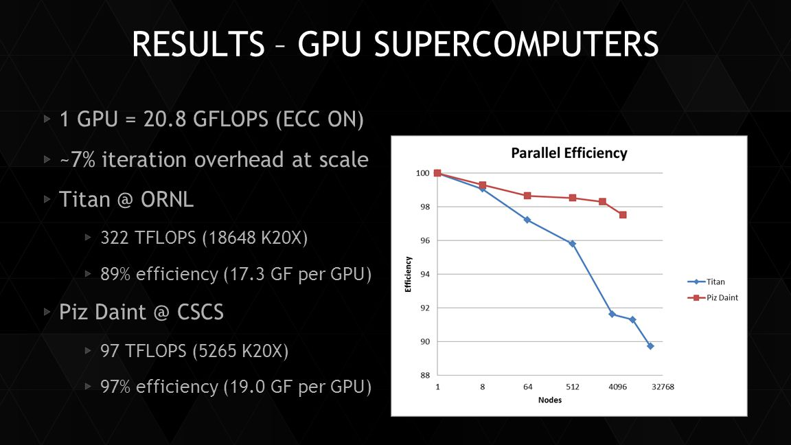 RESULTS – GPU SUPERCOMPUTERS 1 GPU = 20.8 GFLOPS (ECC ON) ~7% iteration overhead at scale Titan @ ORNL 322 TFLOPS (18648 K20X) 89% efficiency (17.3 GF