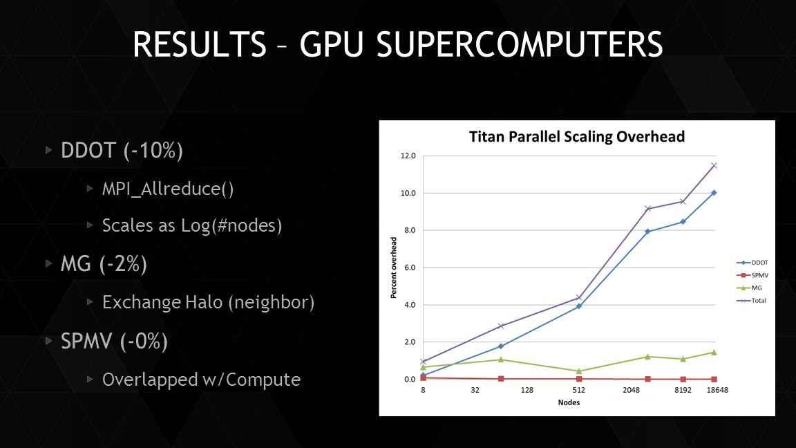 RESULTS – GPU SUPERCOMPUTERS DDOT (-10%) MPI_Allreduce() Scales as Log(#nodes) MG (-2%) Exchange Halo (neighbor) SPMV (-0%) Overlapped w/Compute