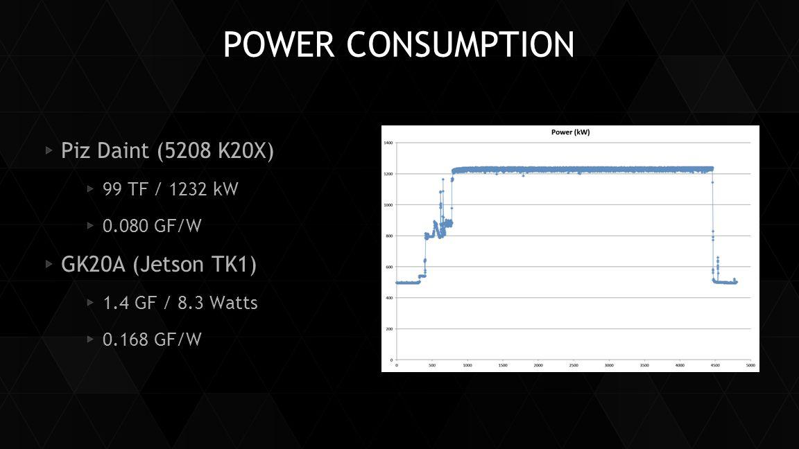 POWER CONSUMPTION Piz Daint (5208 K20X) 99 TF / 1232 kW 0.080 GF/W GK20A (Jetson TK1) 1.4 GF / 8.3 Watts 0.168 GF/W