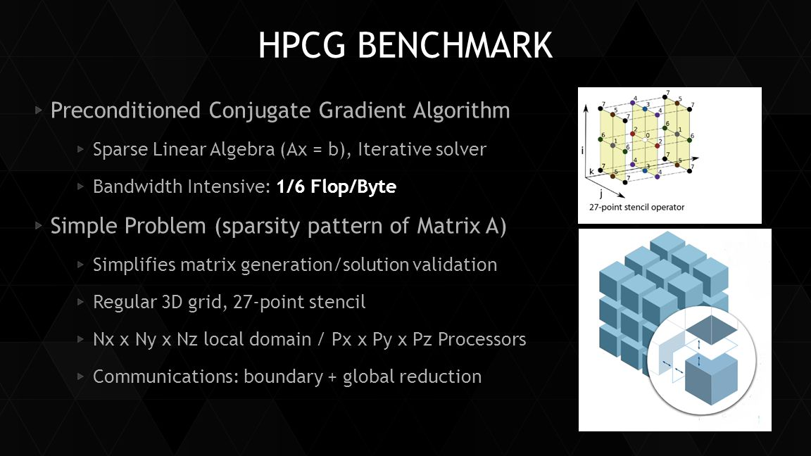HPCG ALGORITHM Multi-Grid Preconditioner Symmetric-Gauss-Seidel Smoother (SYMGS) Sparse Matrix Vector Multiply (SPMV) Dot Product – MPI_Allreduce()