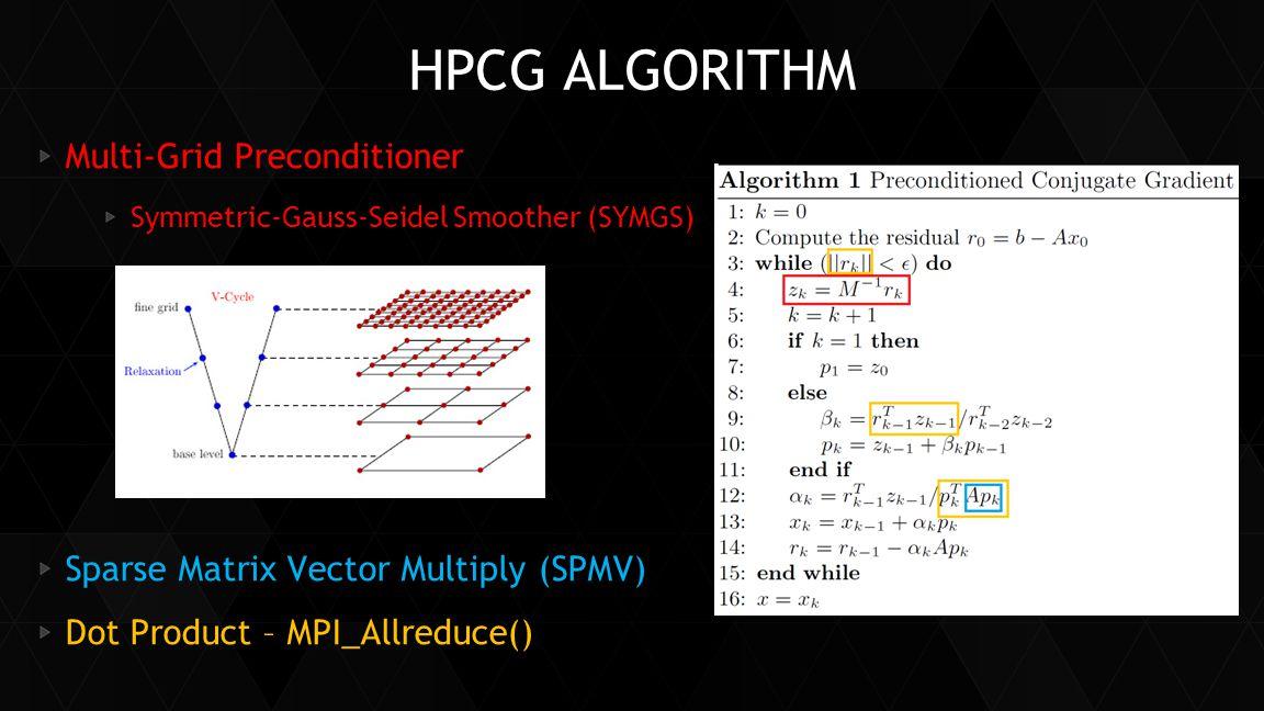 HPCG ALGORITHM Multi-Grid Preconditioner Symmetric-Gauss-Seidel Smoother (SYMGS) Sparse Matrix Vector Multiply (SPMV) Dot Product – MPI_Allreduce()