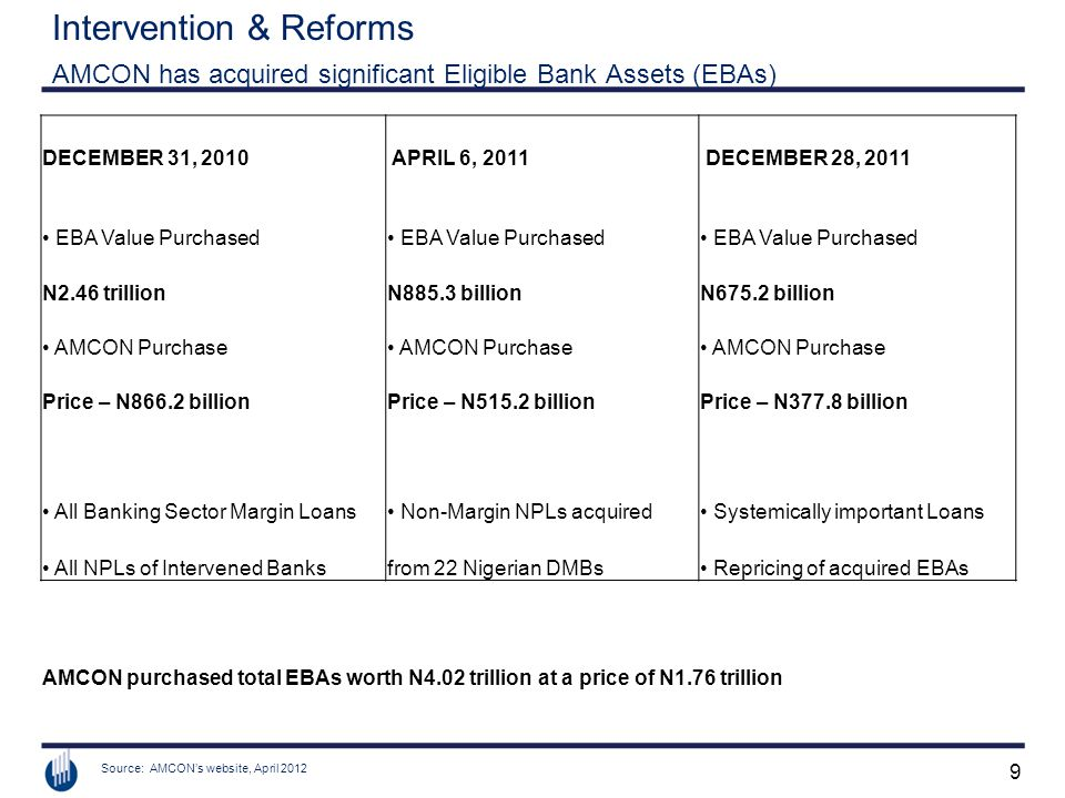 9 Intervention & Reforms AMCON has acquired significant Eligible Bank Assets (EBAs) Source: AMCON's website, April 2012 DECEMBER 31, 2010 APRIL 6, 2011 DECEMBER 28, 2011 EBA Value Purchased N2.46 trillionN885.3 billionN675.2 billion AMCON Purchase Price – N866.2 billionPrice – N515.2 billionPrice – N377.8 billion All Banking Sector Margin Loans Non-Margin NPLs acquired Systemically important Loans All NPLs of Intervened Banksfrom 22 Nigerian DMBs Repricing of acquired EBAs AMCON purchased total EBAs worth N4.02 trillion at a price of N1.76 trillion