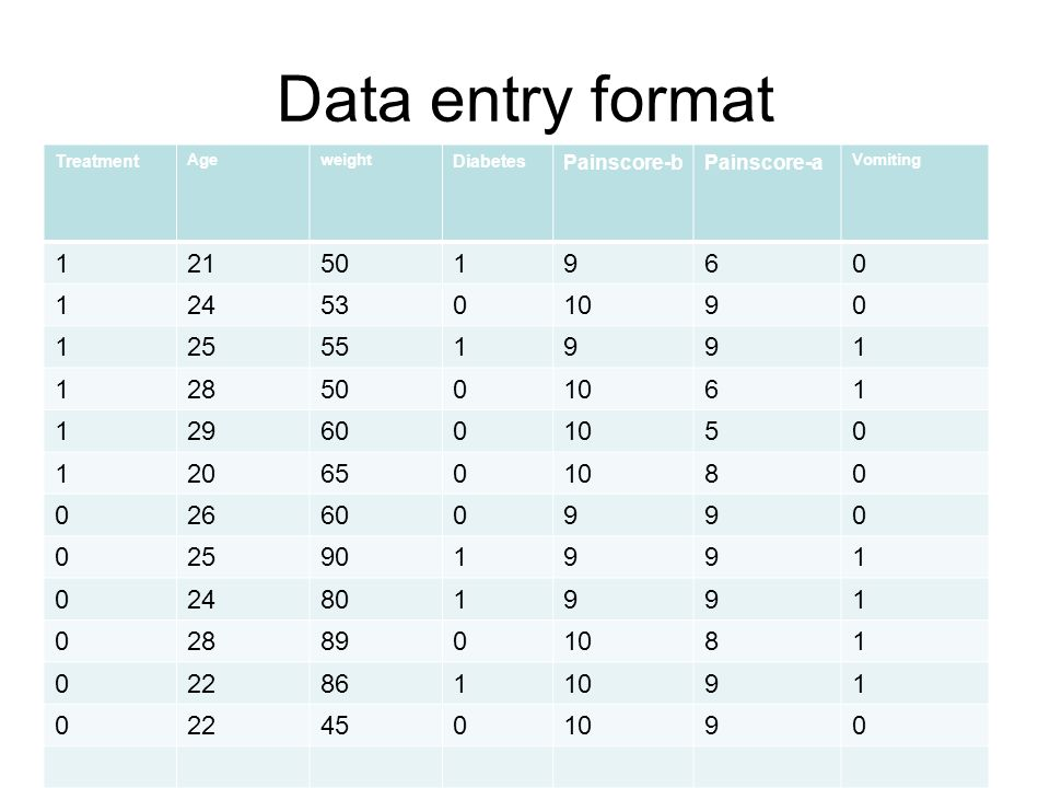 Data entry format Treatment Ageweight Diabetes Painscore-bPainscore-a Vomiting