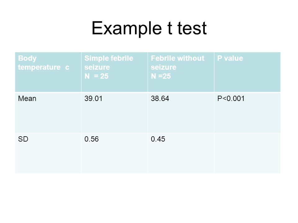 Example t test Body temperature c Simple febrile seizure N = 25 Febrile without seizure N =25 P value Mean P<0.001 SD