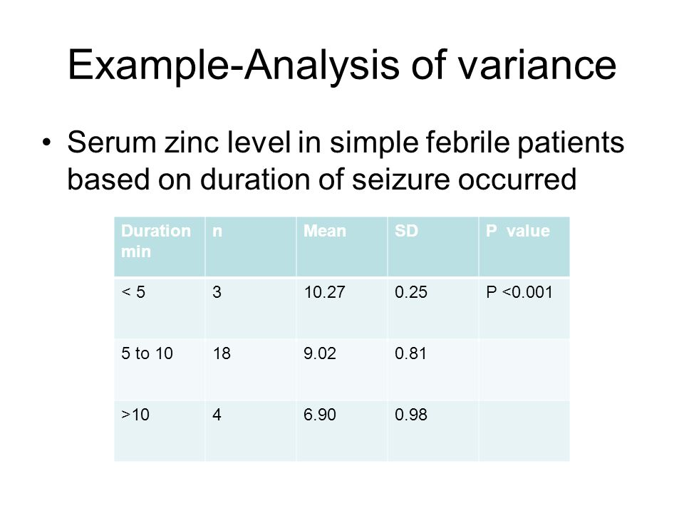 Example-Analysis of variance Serum zinc level in simple febrile patients based on duration of seizure occurred Duration min nMeanSDP value < P < to >