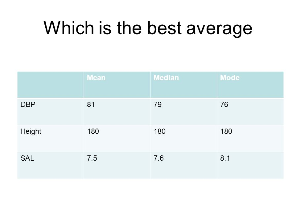 Which is the best average MeanMedianMode DBP Height180 SAL