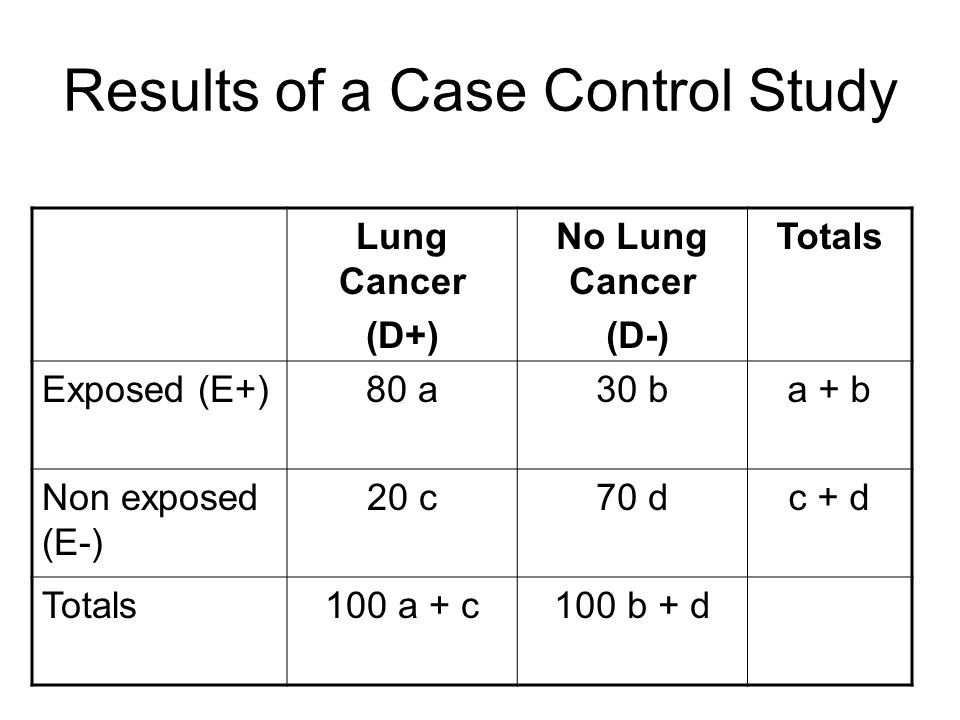 Results of a Case Control Study Lung Cancer (D+) No Lung Cancer (D-) Totals Exposed (E+)80 a30 ba + b Non exposed (E-) 20 c70 dc + d Totals100 a + c100 b + d