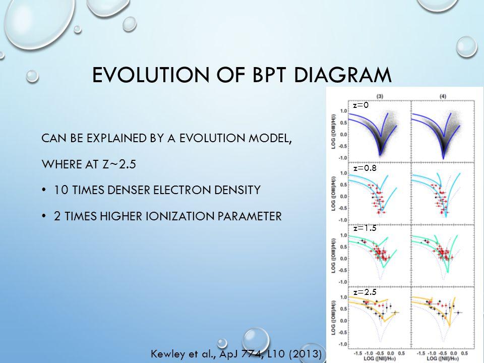 EVOLUTION OF BPT DIAGRAM CAN BE EXPLAINED BY A EVOLUTION MODEL, WHERE AT Z~2.5 10 TIMES DENSER ELECTRON DENSITY 2 TIMES HIGHER IONIZATION PARAMETER Ke