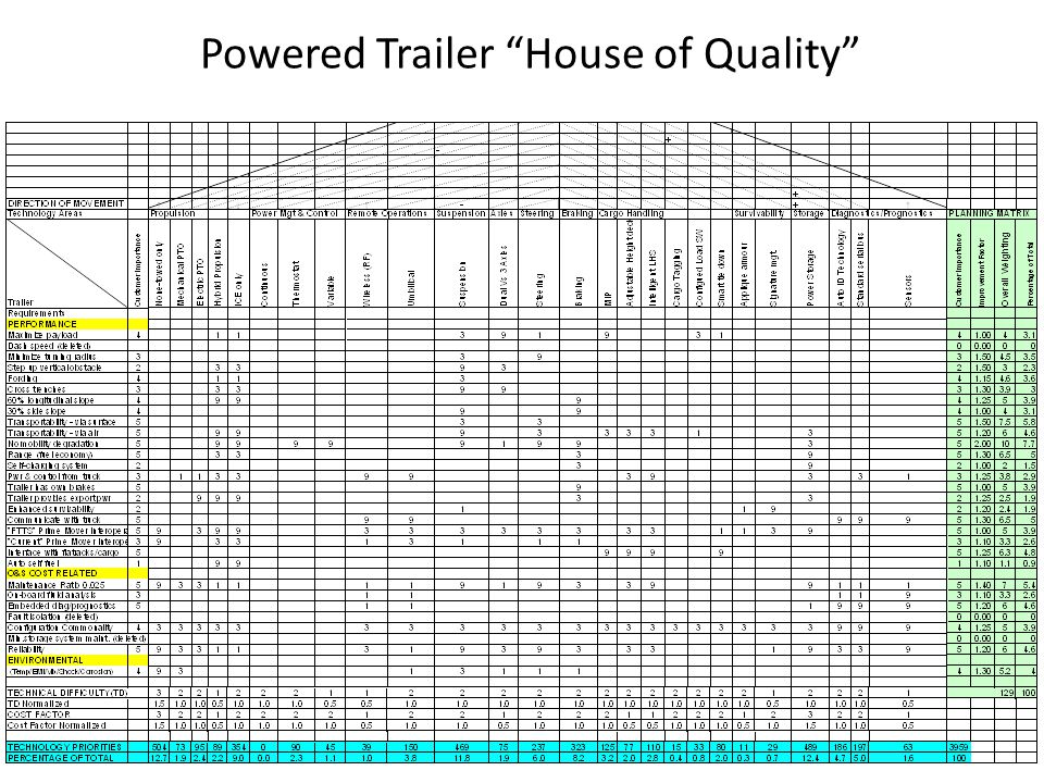 Powered Trailer House of Quality