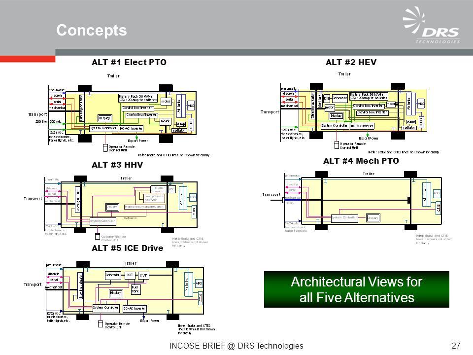 ALT #1 Elect PTOALT #2 HEV ALT #3 HHV ALT #4 Mech PTO ALT #5 ICE Drive Architectural Views for all Five Alternatives Concepts 27 INCOSE BRIEF @ DRS Technologies