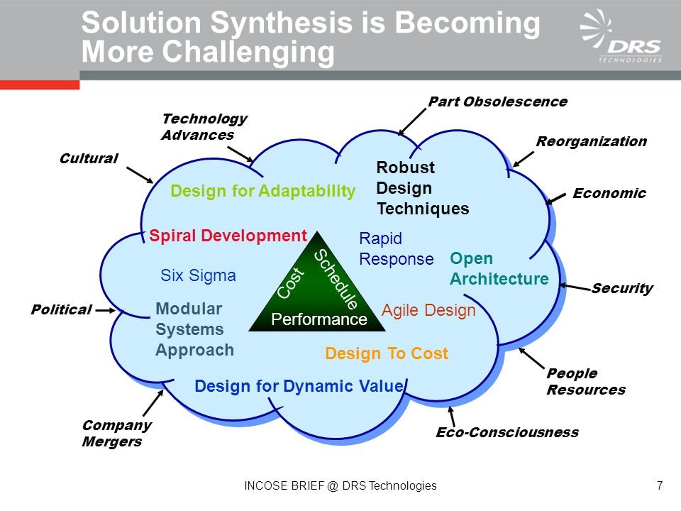 Solution Synthesis is Becoming More Challenging Design for Adaptability Performance Cost Schedule Design for Dynamic Value Open Architecture Modular Systems Approach Design To Cost Spiral Development Rapid Response Eco-Consciousness People Resources Company Mergers Reorganization Economic Political Cultural Technology Advances Part Obsolescence Robust Design Techniques Six Sigma Agile Design Security 7 INCOSE BRIEF @ DRS Technologies