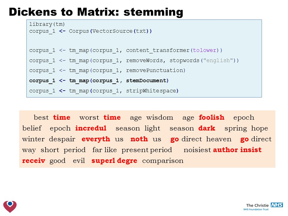 Dickens to Matrix: stemming library(tm) corpus_1 <- Corpus(VectorSource(txt)) corpus_1 <- tm_map(corpus_1, content_transformer(tolower)) corpus_1 <- tm_map(corpus_1, removeWords, stopwords( english )) corpus_1 <- tm_map(corpus_1, removePunctuation) corpus_1 <- tm_map(corpus_1, stemDocument) corpus_1 <- tm_map(corpus_1, stripWhitespace) best time worst time age wisdom age foolish epoch belief epoch incredul season light season dark spring hope winter despair everyth us noth us go direct heaven go direct way short period far like present period noisiest author insist receiv good evil superl degre comparison