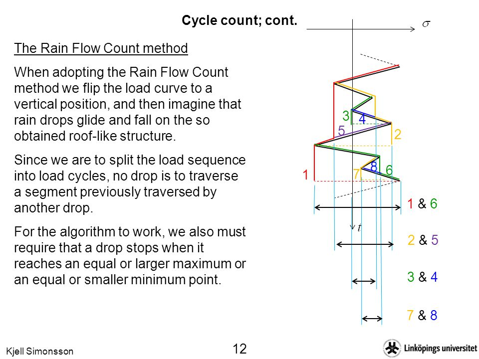 Kjell Simonsson 12 Cycle count; cont. The Rain Flow Count method When adopting the Rain Flow Count method we flip the load curve to a vertical positio