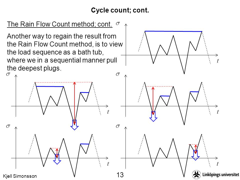 Kjell Simonsson 13 Cycle count; cont. The Rain Flow Count method; cont. Another way to regain the result from the Rain Flow Count method, is to view t