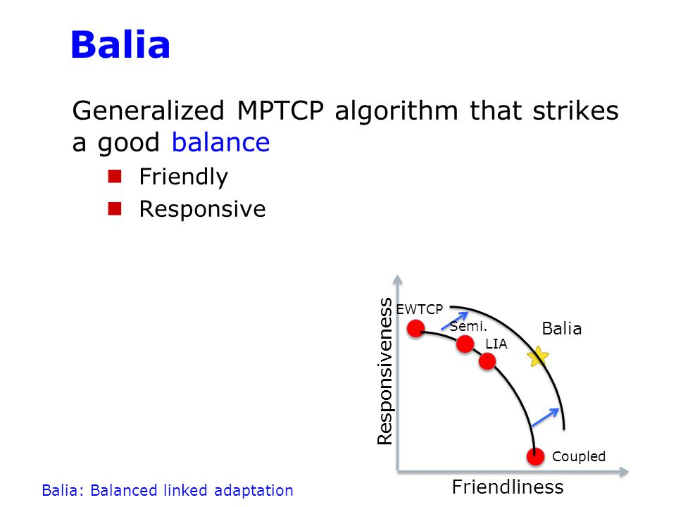 Balia Generalized MPTCP algorithm that strikes a good balance Friendly Responsive … designed based on a new theoretical framework … that allows better understanding of this tradeoff