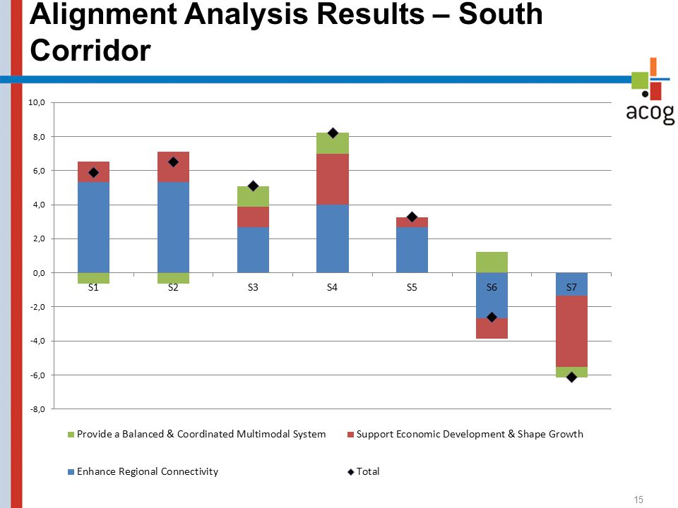 Alignment Analysis Results – South Corridor 15