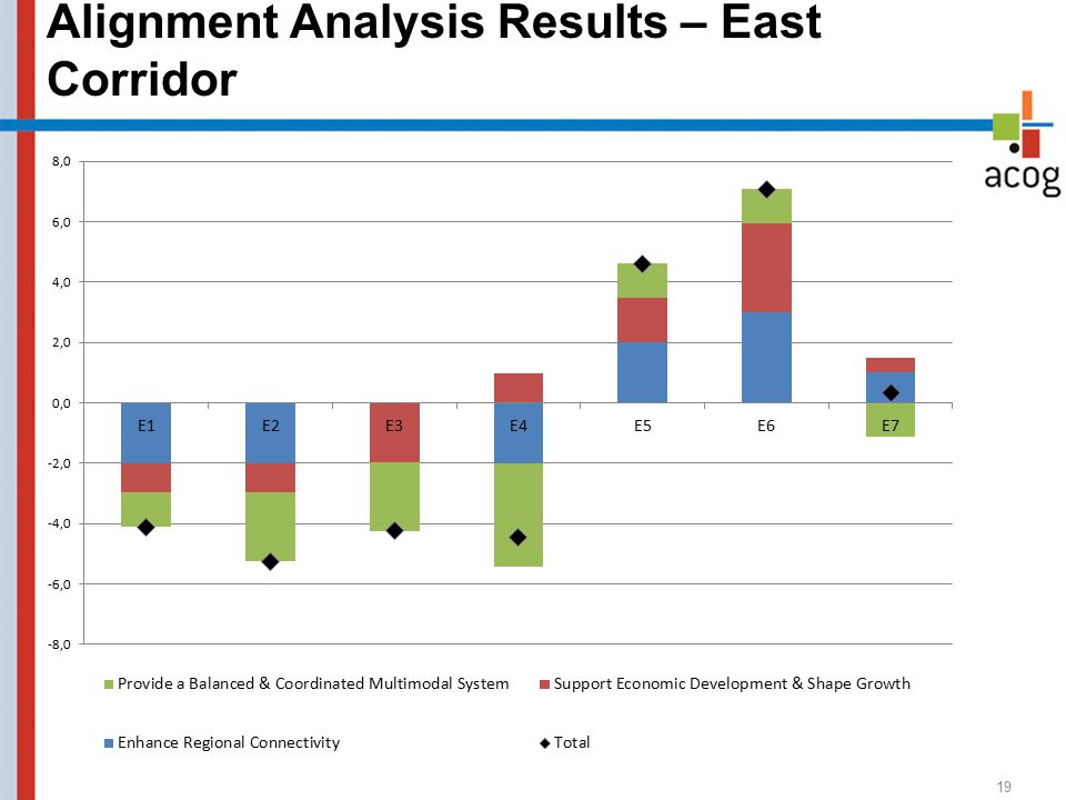 Alignment Analysis Results – East Corridor 19