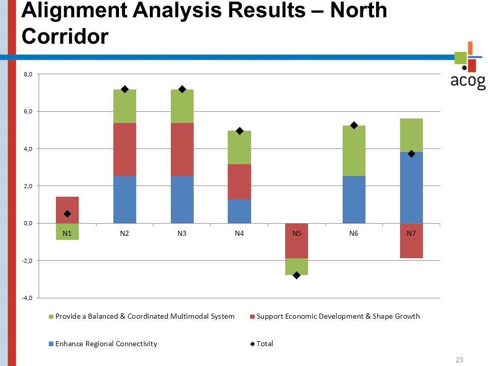 Alignment Analysis Results – North Corridor 23