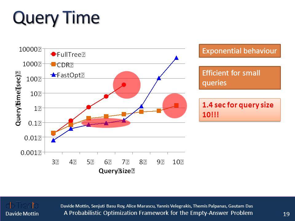 Davide Mottin, Senjuti Basu Roy, Alice Marascu, Yannis Velegrakis, Themis Palpanas, Gautam Das A Probabilistic Optimization Framework for the Empty-Answer Problem Davide Mottin Exponential behaviour Efficient for small queries 1.4 sec for query size 10!!.