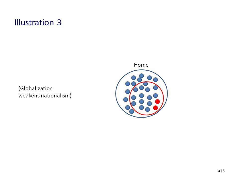 Illustration 3 Home (Globalization weakens nationalism) 16