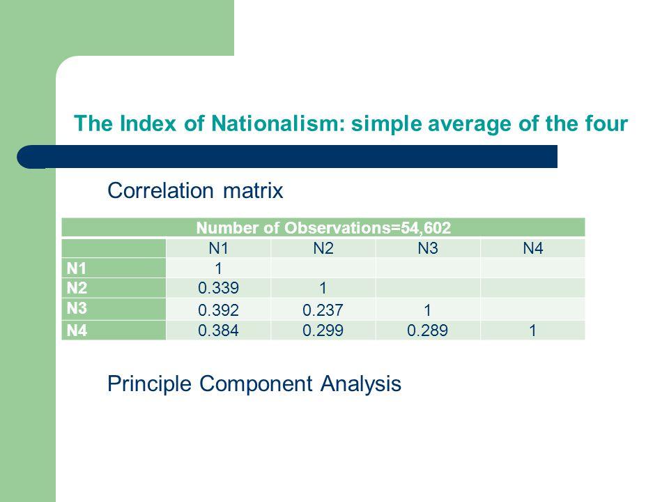 The Index of Nationalism: simple average of the four Correlation matrix Principle Component Analysis Number of Observations=54,602 N1N2N3N4 N1 1 N2 0.3391 N3 0.3920.2371 N4 0.3840.2990.2891