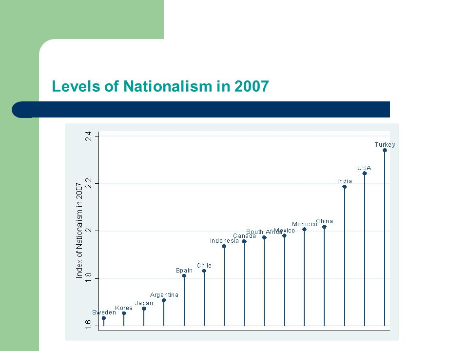 Levels of Nationalism in 2007