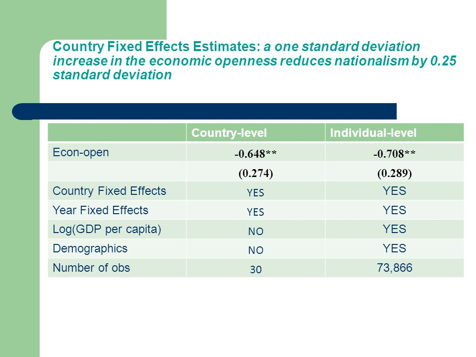 Country Fixed Effects Estimates: a one standard deviation increase in the economic openness reduces nationalism by 0.25 standard deviation Country-levelIndividual-level Econ-open -0.648**-0.708** (0.274)(0.289) Country Fixed Effects YES Year Fixed Effects YES Log(GDP per capita) NO YES Demographics NO YES Number of obs 30 73,866