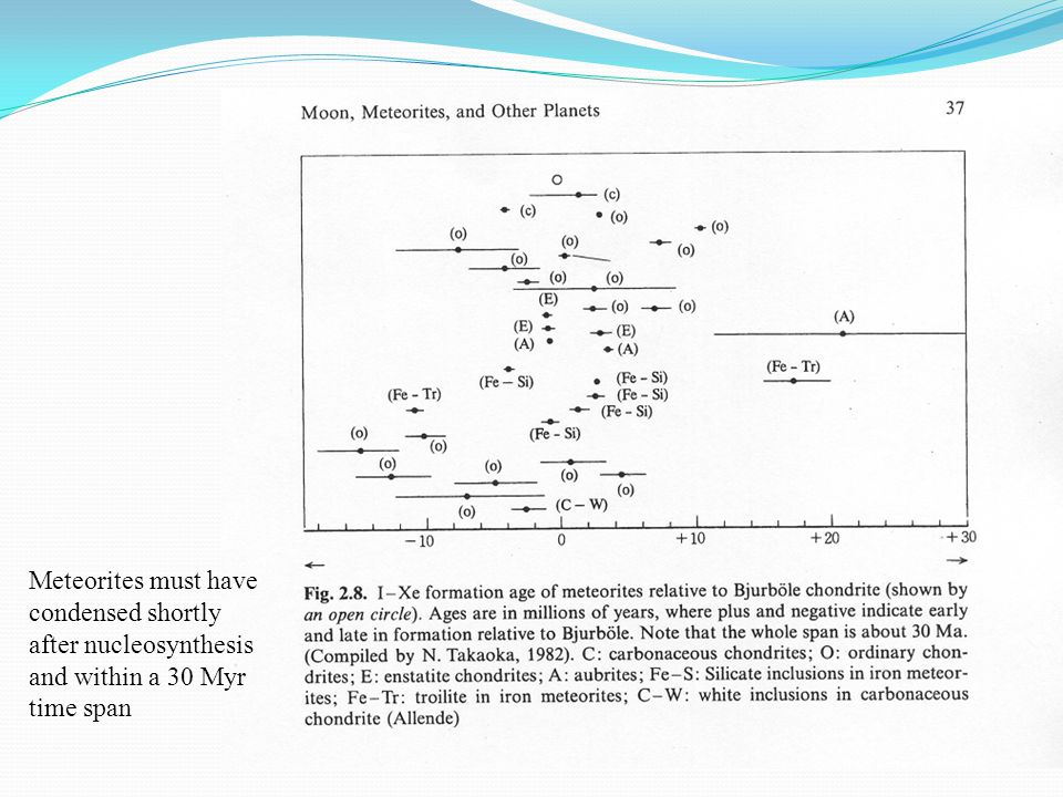 Meteorites must have condensed shortly after nucleosynthesis and within a 30 Myr time span