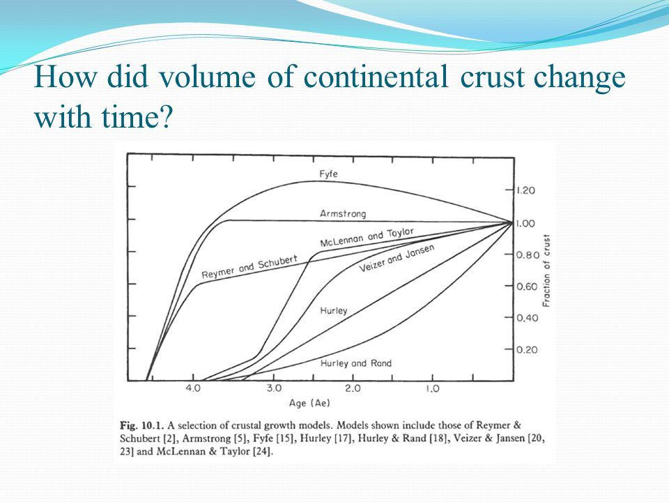 How did volume of continental crust change with time