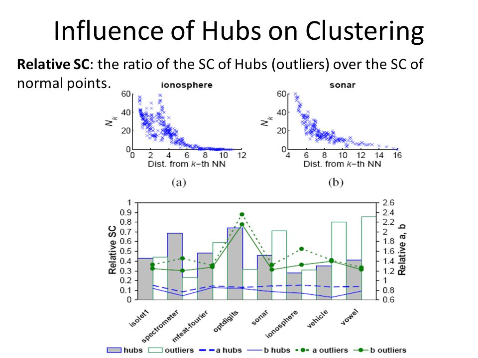 Influence of Hubs on Clustering Relative SC: the ratio of the SC of Hubs (outliers) over the SC of normal points.
