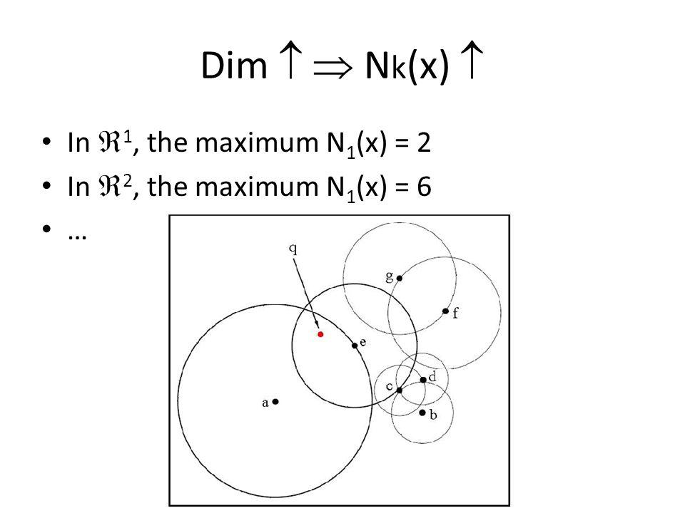 Dim   N k (x)  In  1, the maximum N 1 (x) = 2 In  2, the maximum N 1 (x) = 6 …