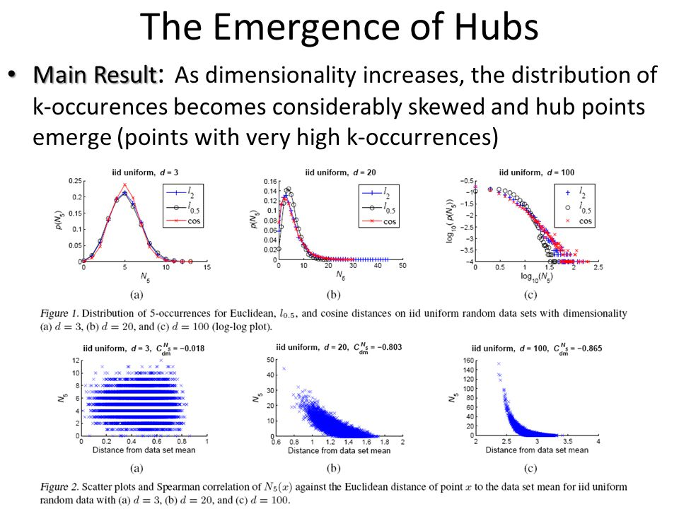 The Emergence of Hubs Main Result Main Result : As dimensionality increases, the distribution of k-occurences becomes considerably skewed and hub poin