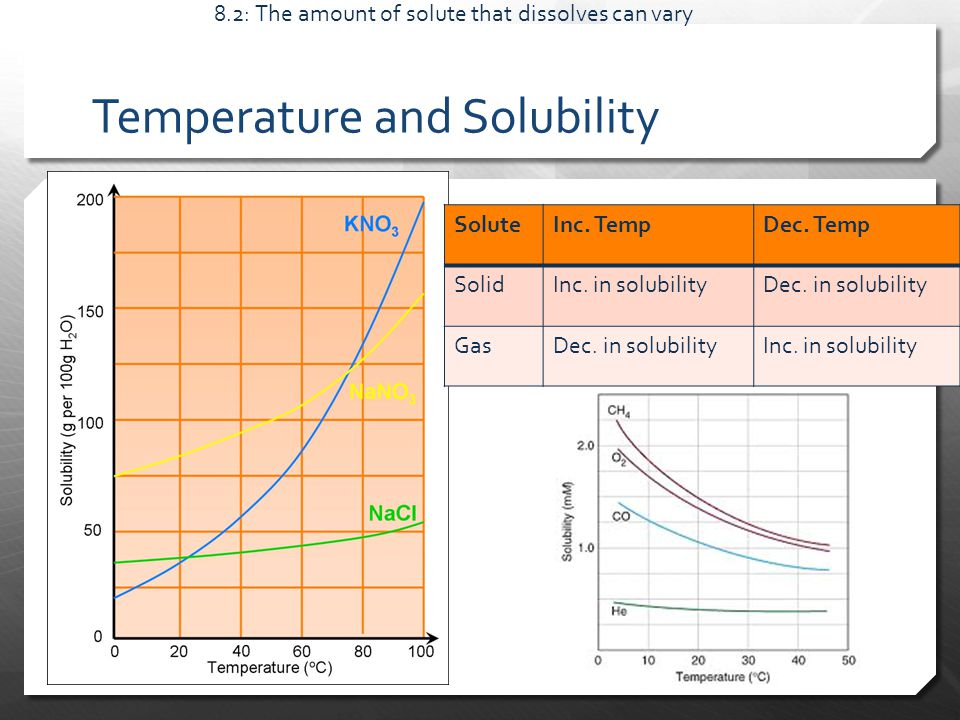 Temperature and Solubility 8.2: The amount of solute that dissolves can vary SoluteInc.