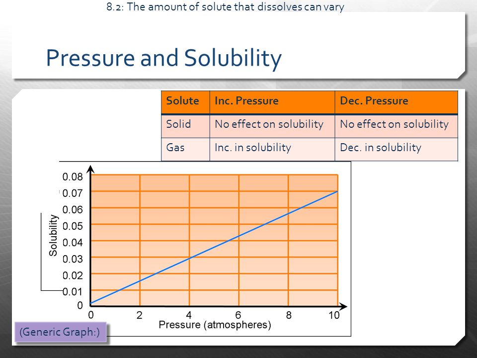 Pressure and Solubility 8.2: The amount of solute that dissolves can vary SoluteInc.