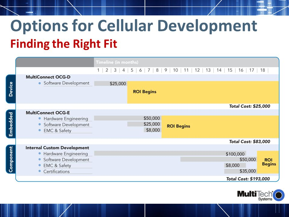 Options for Cellular Development Finding the Right Fit