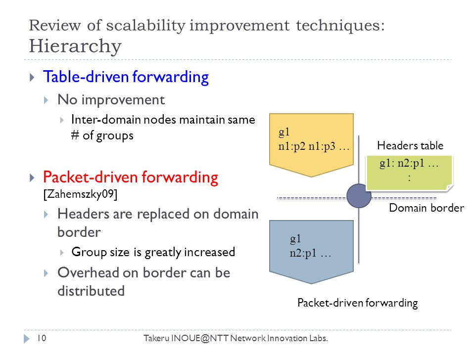 Review of scalability improvement techniques: Hierarchy Takeru INOUE@NTT Network Innovation Labs.10  Table-driven forwarding  No improvement  Inter-domain nodes maintain same # of groups  Packet-driven forwarding [Zahemszky09]  Headers are replaced on domain border  Group size is greatly increased  Overhead on border can be distributed g1 n1:p2 n1:p3 … g1 n2:p1 … Headers table g1: n2:p1 … : g1: n2:p1 … : Domain border Packet-driven forwarding