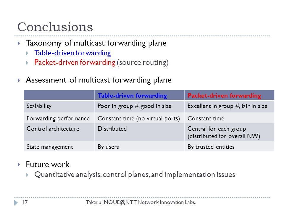 Conclusions Takeru INOUE@NTT Network Innovation Labs.17  Taxonomy of multicast forwarding plane  Table-driven forwarding  Packet-driven forwarding (source routing)  Assessment of multicast forwarding plane  Future work  Quantitative analysis, control planes, and implementation issues Table-driven forwardingPacket-driven forwarding ScalabilityPoor in group #, good in sizeExcellent in group #, fair in size Forwarding performanceConstant time (no virtual ports)Constant time Control architectureDistributedCentral for each group (distributed for overall NW) State managementBy usersBy trusted entities