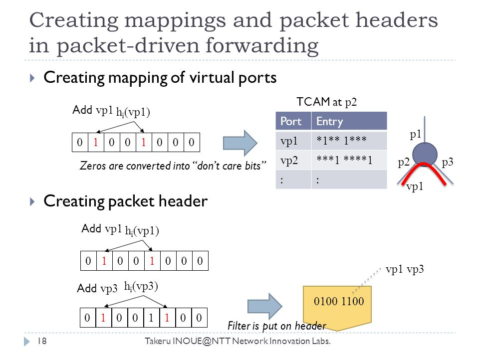 Creating mappings and packet headers in packet-driven forwarding Takeru INOUE@NTT Network Innovation Labs.18  Creating mapping of virtual ports  Creating packet header PortEntry vp1*1** 1*** vp2***1 ****1 :: TCAM at p2 0100 1100 p1 p2p3 vp1 01001000 h i (vp1) Add vp1 01001100 h i (vp3) Add vp3 01001000 h i (vp1) Add vp1 Zeros are converted into don't care bits vp1 vp3 Filter is put on header