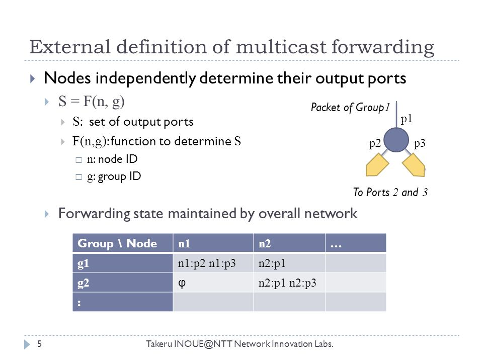 External definition of multicast forwarding Takeru INOUE@NTT Network Innovation Labs.5  Nodes independently determine their output ports  S = F(n, g)  S : set of output ports  F(n,g) : function to determine S  n : node ID  g : group ID  Forwarding state maintained by overall network Packet of Group 1 p1 p2p3 To Ports 2 and 3 Group \ Node n1n2 … g1n1:p2 n1:p3n2:p1 g2 φ n2:p1 n2:p3 :