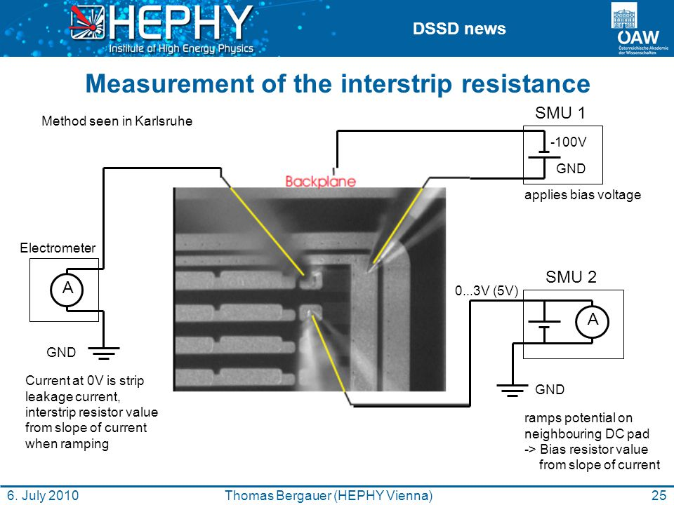 DSSD news Measurement of the interstrip resistance A -100V GND Electrometer SMU 1 GND 0...3V (5V) GND A SMU 2 applies bias voltage ramps potential on neighbouring DC pad -> Bias resistor value from slope of current Current at 0V is strip leakage current, interstrip resistor value from slope of current when ramping Method seen in Karlsruhe 25Thomas Bergauer (HEPHY Vienna)6.