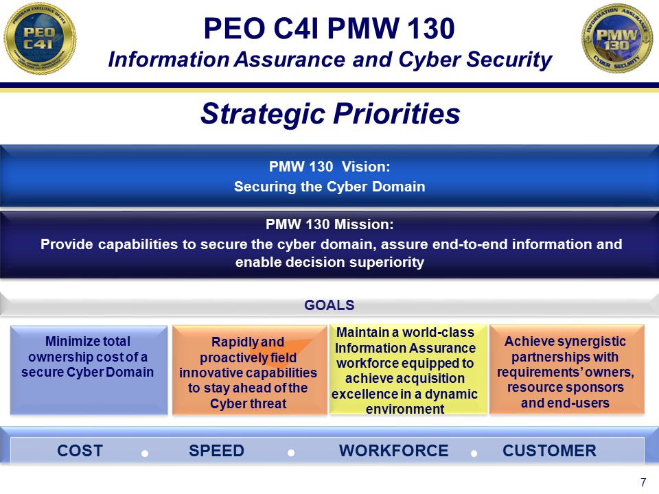 Minimize total ownership cost of a secure Cyber Domain PMW 130 Strategic Priorities COST SPEED WORKFORCE CUSTOMER GOALS PMW 130 Vision: Securing the C