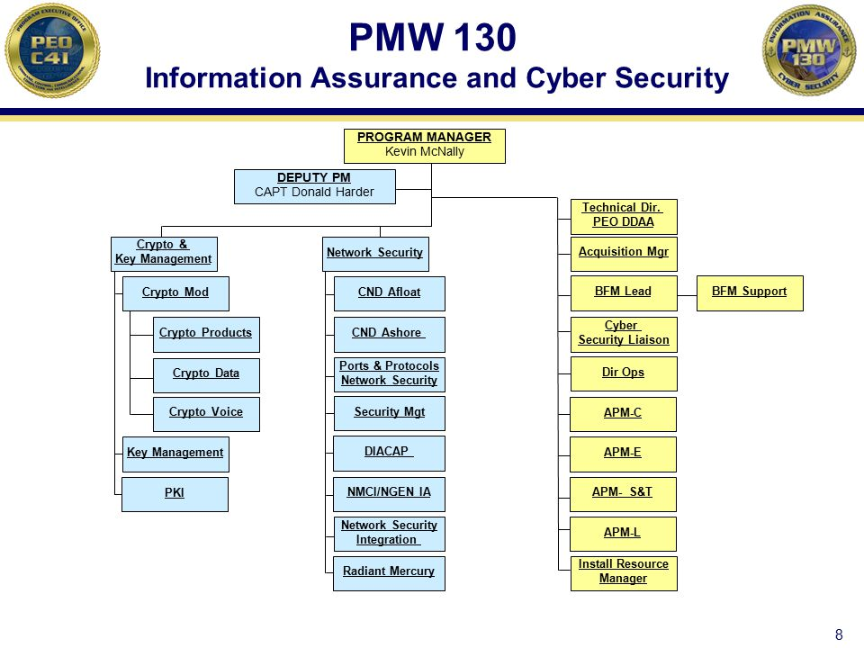 PMW 130 Information Assurance and Cyber Security DEPUTY PM CAPT Donald Harder Acquisition Mgr Technical Dir. PEO DDAA Dir Ops BFM Lead APM-E APM-L Cyb