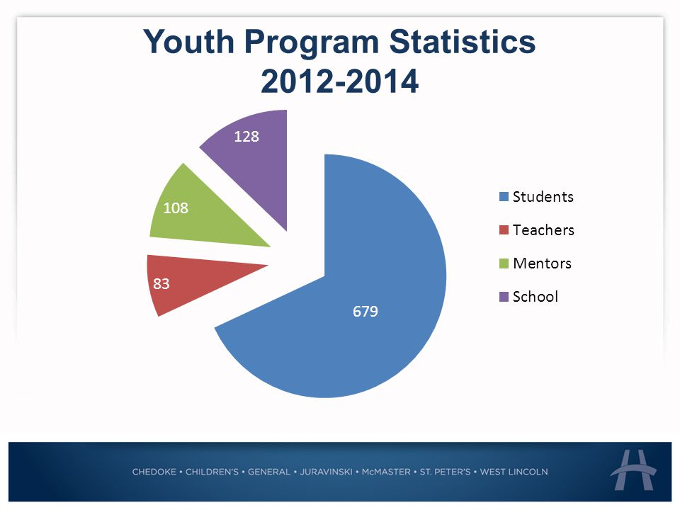 Youth Program Statistics 2012-2014