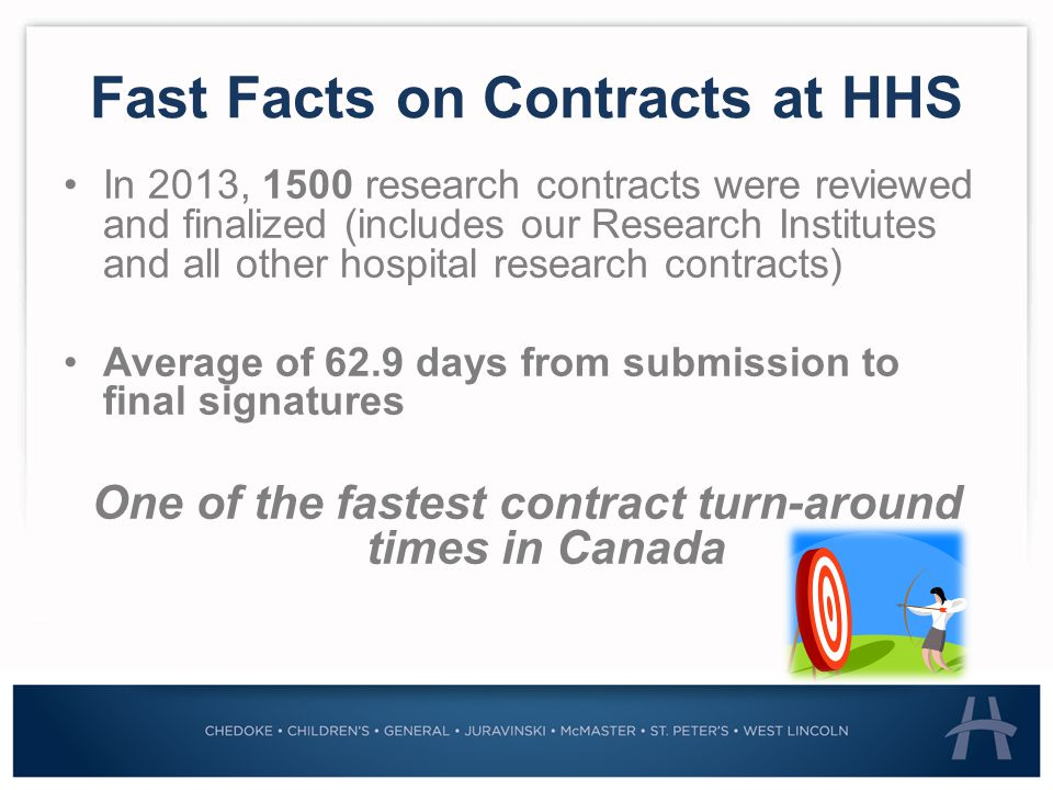 Fast Facts on Contracts at HHS In 2013, 1500 research contracts were reviewed and finalized (includes our Research Institutes and all other hospital research contracts) Average of 62.9 days from submission to final signatures One of the fastest contract turn-around times in Canada