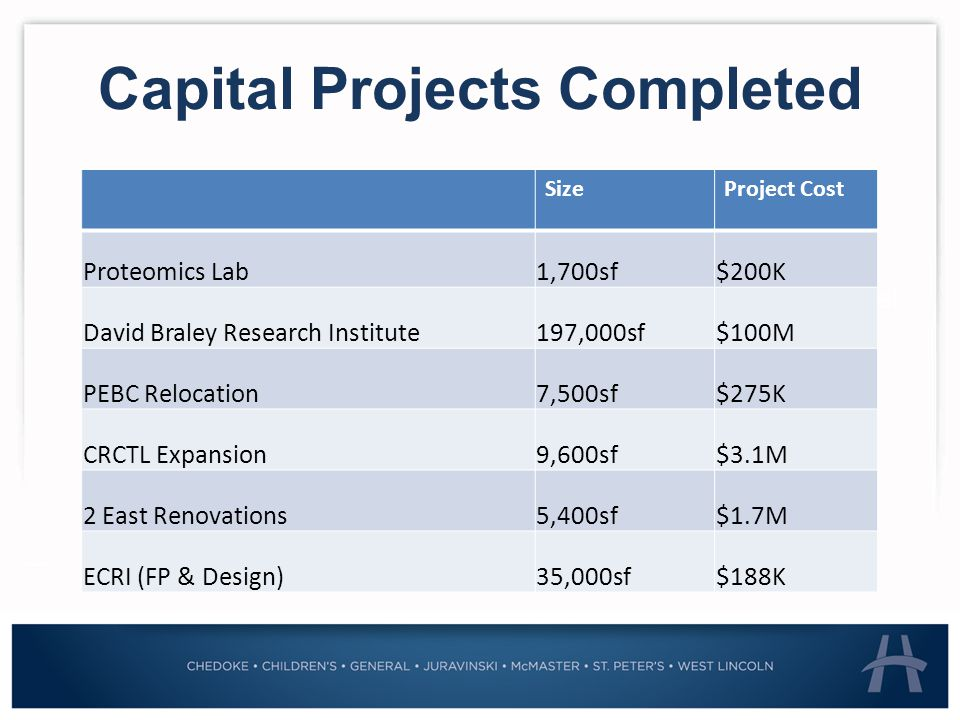 Capital Projects Completed SizeProject Cost Proteomics Lab1,700sf$200K David Braley Research Institute197,000sf$100M PEBC Relocation7,500sf$275K CRCTL Expansion9,600sf$3.1M 2 East Renovations5,400sf$1.7M ECRI (FP & Design)35,000sf$188K
