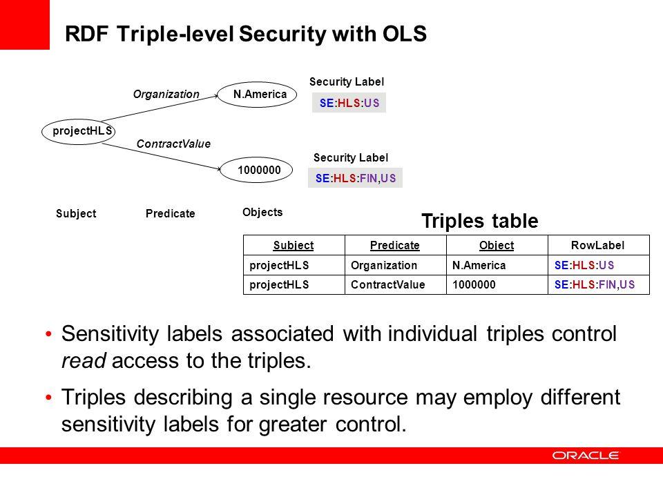 RDF Triple-level Security with OLS SE:HLS:FIN,US1000000ContractValueprojectHLS SE:HLS:USN.AmericaOrganizationprojectHLS RowLabelObjectPredicateSubject