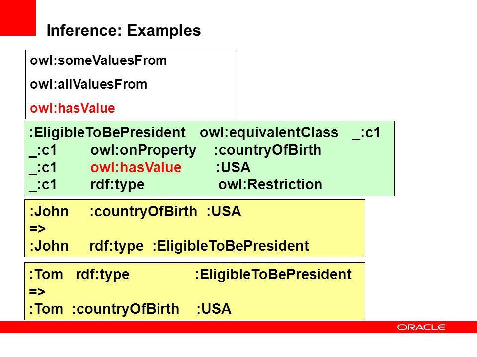 Inference: Examples :EligibleToBePresident owl:equivalentClass _:c1 _:c1 owl:onProperty :countryOfBirth _:c1 owl:hasValue :USA _:c1 rdf:type owl:Restr